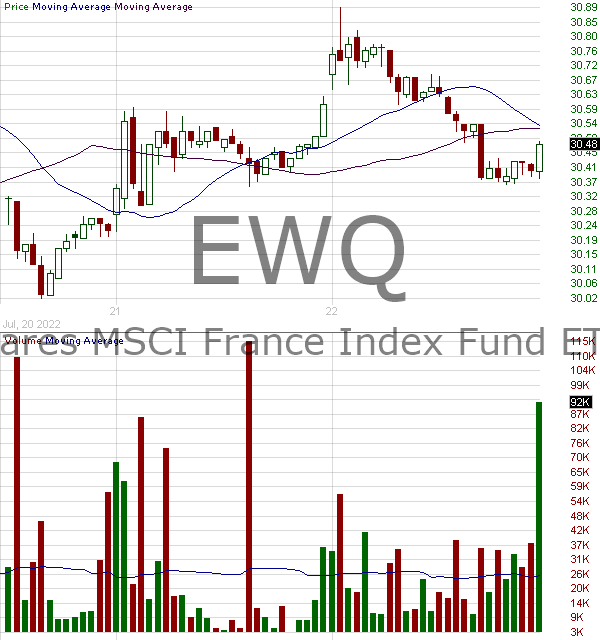 EWQ - iShares MSCI France Index Fund 15 minute intraday candlestick chart with less than 1 minute delay