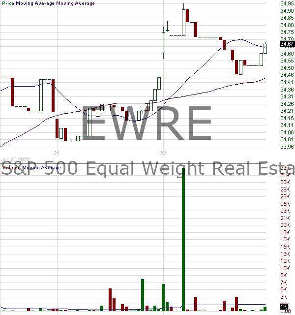 EWRE - Invesco SP 500 Equal Weight Real Estate ETF 15 minute intraday candlestick chart with less than 1 minute delay