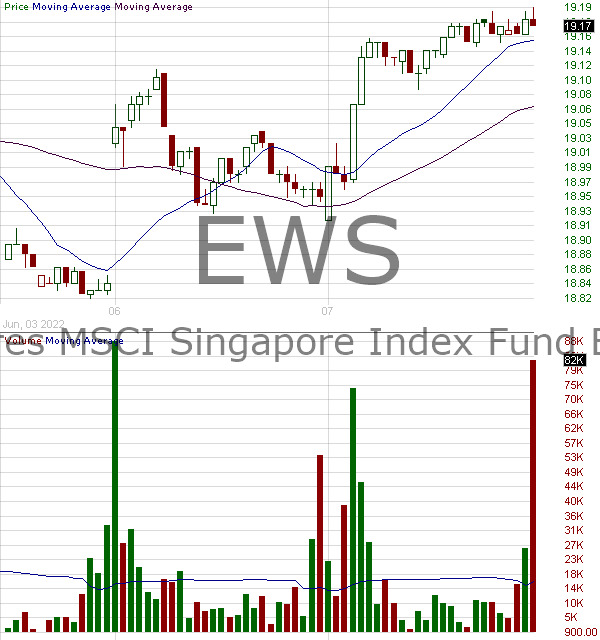 EWS - iShares Inc MSCI Singapore ETF 15 minute intraday candlestick chart with less than 1 minute delay
