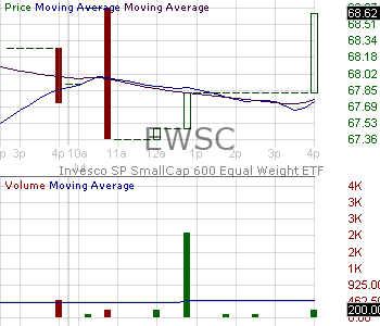 EWSC - Invesco SP SmallCap 600 Equal Weight ETF 15 minute intraday candlestick chart with less than 1 minute delay