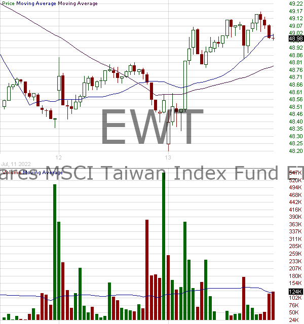 EWT - iShares Inc MSCI Taiwan ETF 15 minute intraday candlestick chart with less than 1 minute delay