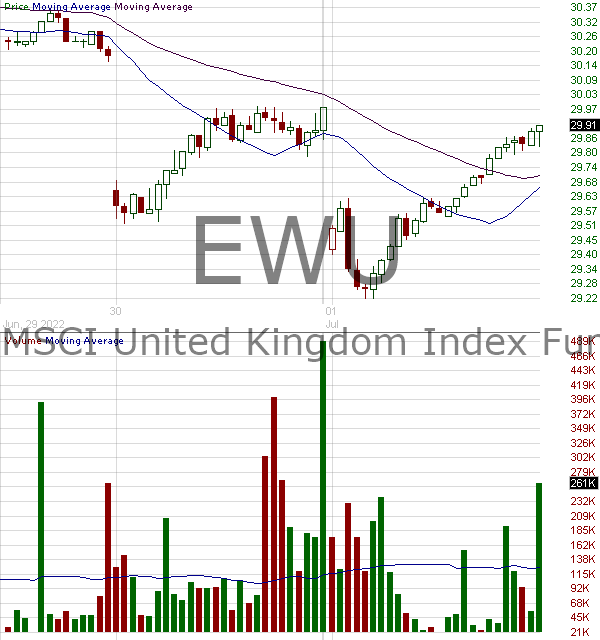 EWU - iShares MSCI United Kingdom ETF 15 minute intraday candlestick chart with less than 1 minute delay