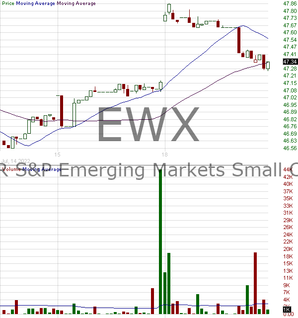 EWX - SPDR SP Emerging Markets Small Cap ETF 15 minute intraday candlestick chart with less than 1 minute delay