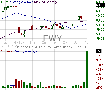 EWY - iShares Inc MSCI South Korea ETF 15 minute intraday candlestick chart with less than 1 minute delay