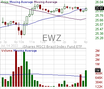 EWZ - iShares Inc MSCI Brazil ETF 15 minute intraday candlestick chart with less than 1 minute delay