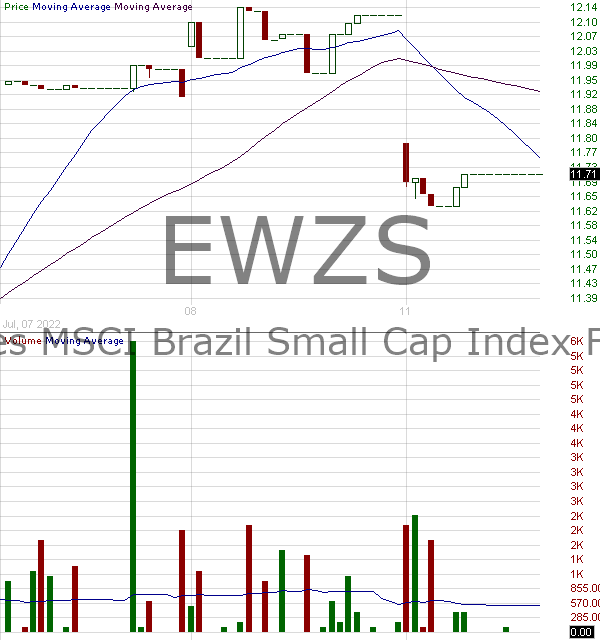 EWZS - iShares MSCI Brazil Small-Cap ETF 15 minute intraday candlestick chart with less than 1 minute delay
