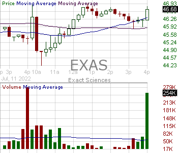 EXAS - Exact Sciences Corporation 15 minute intraday candlestick chart with less than 1 minute delay