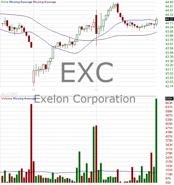 EXC - Exelon Corporation 15 minute intraday candlestick chart with less than 1 minute delay