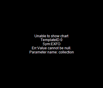 EXFO - EXFO Inc - Subordinate Voting Shares 15 minute intraday candlestick chart with less than 1 minute delay
