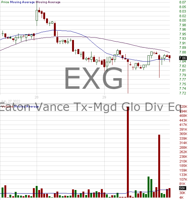EXG - Eaton Vance Tax-Managed Global Diversified Equity Income Fund 15 minute intraday candlestick chart with less than 1 minute delay