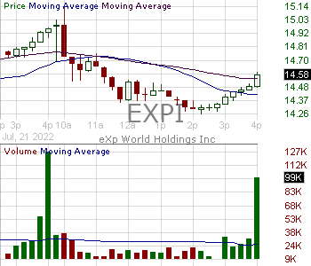 EXPI - eXp World Holdings Inc. 15 minute intraday candlestick chart with less than 1 minute delay