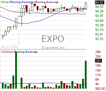 EXPO - Exponent Inc. 15 minute intraday candlestick chart with less than 1 minute delay