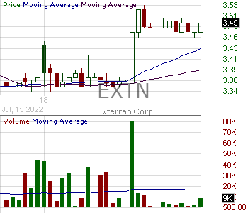 EXTN - Exterran Corporation 15 minute intraday candlestick chart with less than 1 minute delay