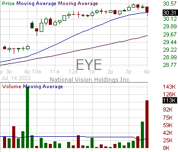 EYE - National Vision Holdings Inc. 15 minute intraday candlestick chart with less than 1 minute delay