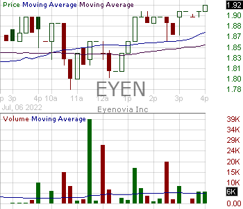 EYEN - Eyenovia Inc. 15 minute intraday candlestick chart with less than 1 minute delay
