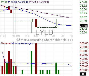 EYLD - Cambria ETF Trust Emerging Shareholder Yield ETF 15 minute intraday candlestick chart with less than 1 minute delay