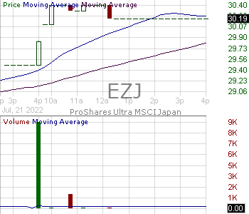 EZJ - ProShares Ultra MSCI Japan 15 minute intraday candlestick chart with less than 1 minute delay