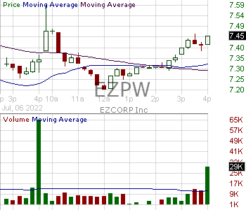 EZPW - EZCORP Inc. Non-Voting 15 minute intraday candlestick chart with less than 1 minute delay
