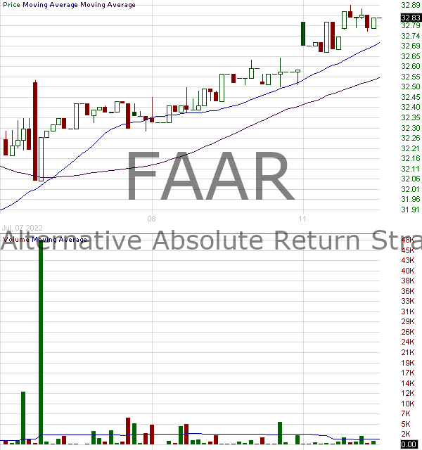 FAAR - First Trust Alternative Absolute Return Strategy ETF 15 minute intraday candlestick chart with less than 1 minute delay