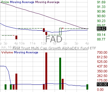 FAD - First Trust Multi Cap Growth AlphaDEX Fund 15 minute intraday candlestick chart with less than 1 minute delay