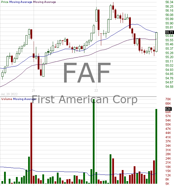 FAF - First American Corporation 15 minute intraday candlestick chart with less than 1 minute delay