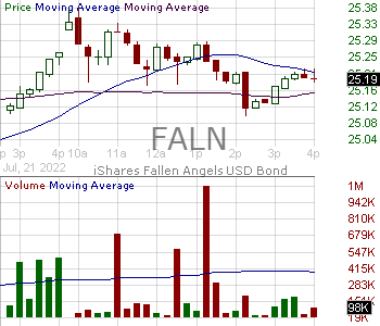FALN - iShares Fallen Angels USD Bond ETF 15 minute intraday candlestick chart with less than 1 minute delay