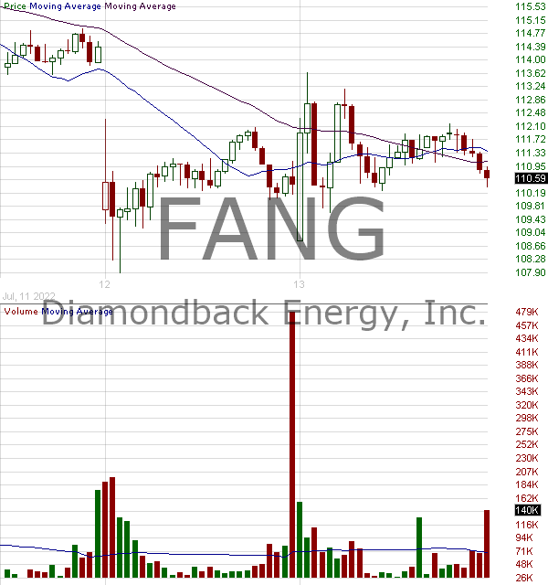 FANG - Diamondback Energy Inc. - Commmon Stock 15 minute intraday candlestick chart with less than 1 minute delay