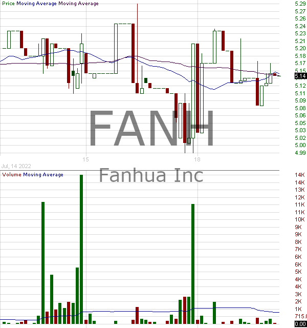 FANH - Fanhua Inc. - ADR each representing 20 ordinary shares 15 minute intraday candlestick chart with less than 1 minute delay