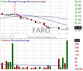 FARO - FARO Technologies Inc. 15 minute intraday candlestick chart with less than 1 minute delay