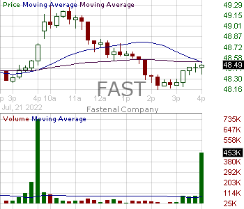 FAST - Fastenal Company 15 minute intraday candlestick chart with less than 1 minute delay