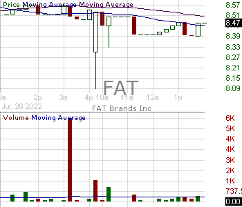 FAT - FAT Brands Inc. 15 minute intraday candlestick chart with less than 1 minute delay