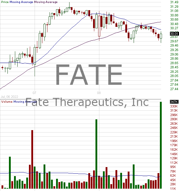 FATE - Fate Therapeutics Inc. 15 minute intraday candlestick chart with less than 1 minute delay
