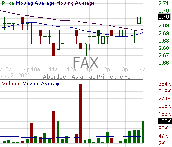 FAX - Aberdeen Asia-Pacific Income Fund Inc 15 minute intraday candlestick chart with less than 1 minute delay