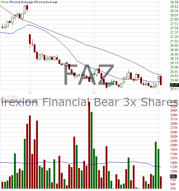 FAZ - Direxion Financial Bear 3X Shares 15 minute intraday candlestick chart with less than 1 minute delay