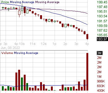 FB - Facebook Inc. 15 minute intraday candlestick chart with less than 1 minute delay