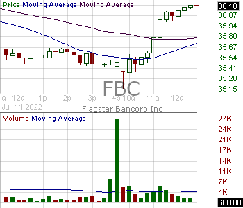 FBC - Flagstar Bancorp Inc. 15 minute intraday candlestick chart with less than 1 minute delay