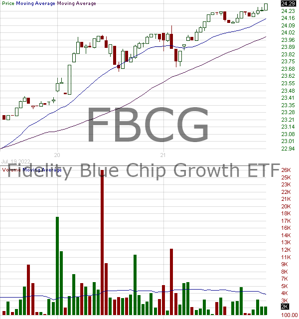 FBCG - Fidelity Blue Chip Growth ETF 15 minute intraday candlestick chart with less than 1 minute delay