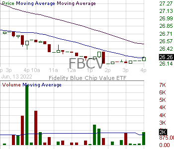 FBCV - Fidelity Blue Chip Value ETF 15 minute intraday candlestick chart with less than 1 minute delay
