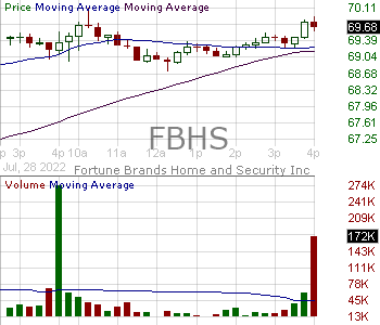 FBHS - Fortune Brands Home Security Inc. 15 minute intraday candlestick chart with less than 1 minute delay