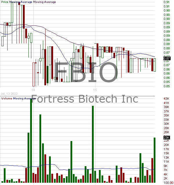 FBIO - Fortress Biotech Inc. 15 minute intraday candlestick chart with less than 1 minute delay