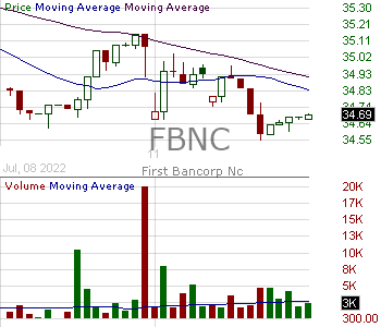 FBNC - First Bancorp 15 minute intraday candlestick chart with less than 1 minute delay