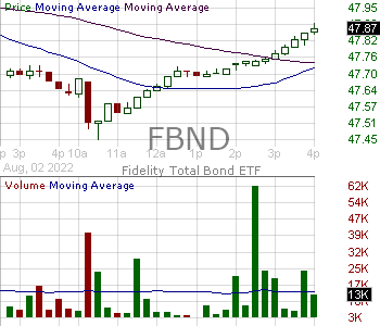 FBND - Fidelity Total Bond ETF 15 minute intraday candlestick chart with less than 1 minute delay