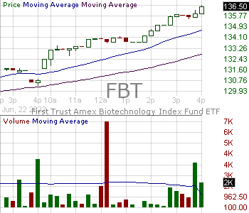 FBT - First Trust Amex Biotech Index Fund 15 minute intraday candlestick chart with less than 1 minute delay