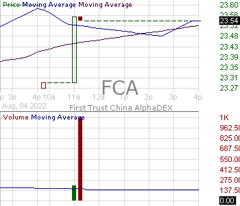 FCA - First Trust China AlphaDEX Fund 15 minute intraday candlestick chart with less than 1 minute delay