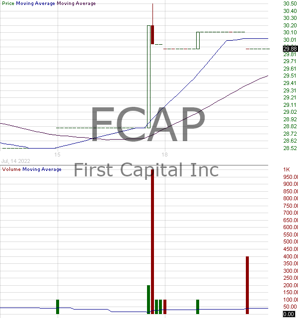 FCAP - First Capital Inc. 15 minute intraday candlestick chart with less than 1 minute delay
