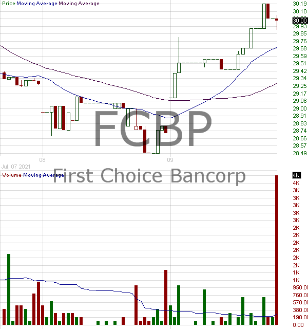 FCBP - First Choice Bancorp 15 minute intraday candlestick chart with less than 1 minute delay