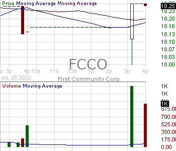 FCCO - First Community Corporation 15 minute intraday candlestick chart with less than 1 minute delay