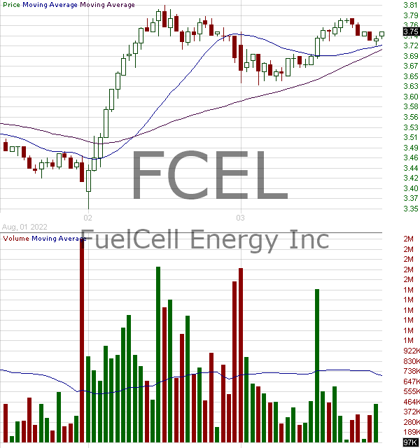FCEL - FuelCell Energy Inc. 15 minute intraday candlestick chart with less than 1 minute delay