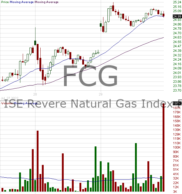 FCG - First Trust Natural Gas ETF 15 minute intraday candlestick chart with less than 1 minute delay