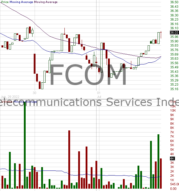 FCOM - Fidelity MSCI Communication Services Index ETF 15 minute intraday candlestick chart with less than 1 minute delay